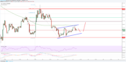Litecoin Price Analysis: LTC/USD Upsides Capped by 100 SMA