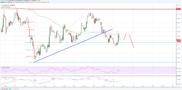Litecoin Price Analysis: LTC/USD Breaks Key Support