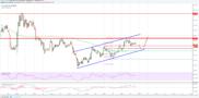Litecoin Price Analysis: LTC/USD Facing Key Resistance