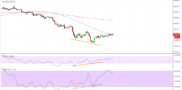 Bitcoin (BTC) Price Analysis: Bullish Divergence Spotted