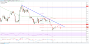 Litecoin Price Analysis: LTC/USD's Support Turned Resistance