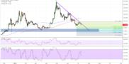 EOS Price Analysis: Next Downside Targets