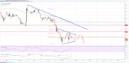Litecoin Price Analysis: LTC/USD Primed for Losses