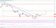 Neo Price Analysis: Can NEO/USD Recover Further?