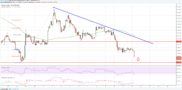 Ripple Price Analysis: XRP/USD Targets Fresh Lows