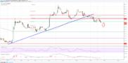 Litecoin Price Analysis: LTC/USD Broke Key Support