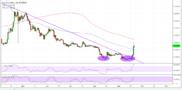 Ripple (XRP) Price Analysis: Gaining More Bullish Momentum