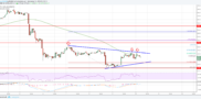 Litecoin Price Analysis: LTC/USD's Upsides Remain Capped