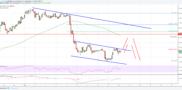 EOS Price Analysis: EOS/USD Remains Sell on Rallies Near $5.70