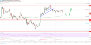 Litecoin (LTC) Price Analysis: Dips Remain Attractive In Mid Term