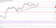 Litecoin (LTC) Price Analysis: Buying Dips Favored