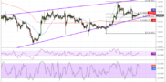Ethereum (ETH) Price Analysis: Shallow Uptrend Going On
