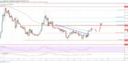 Ethereum Price (ETH) Could Gain Momentum Versus Bitcoin (BTC)