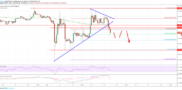 Ethereum Price (ETH) Could Extend Decline Versus Bitcoin (BTC)
