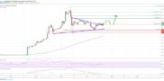 Litecoin (LTC) Price Setting Up For Next Upside Break