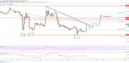 Ethereum Price (ETH) Could Surge Above 0.0340 Versus Bitcoin (BTC)
