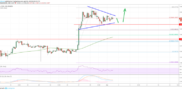 EOS Price Remains In Strong Uptrend Versus USD, BTC and ETH