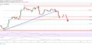 Litecoin (LTC) Price Analysis: Showing Of More Losses Below $100